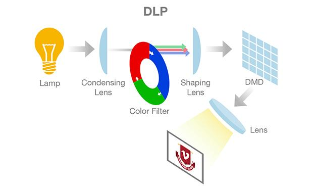 Working Of A Digital Light Processing Projector